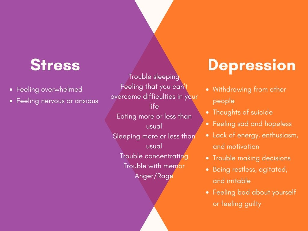 Can Stress Cause Depression - TMS Neuro Institute